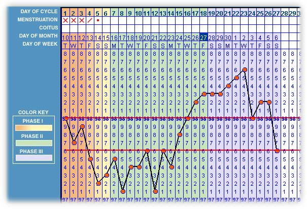 natural family planning chart: Natural family planning provider spotlight couple to couple